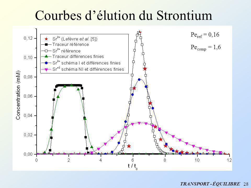 28 Courbes délution du Strontium Pe comp = 1,6 Pe ref = 0,16 TRANSPORT - ÉQUILIBRE