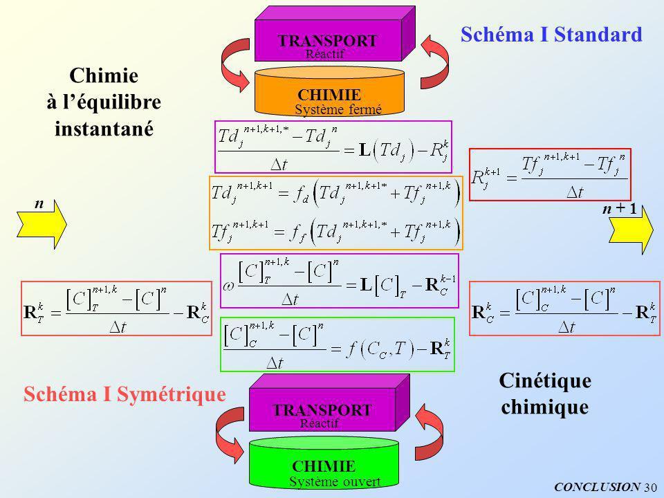 30 n n + 1 TRANSPORT Réactif CHIMIE Système fermé Schéma I Standard TRANSPORT Réactif CHIMIE Système ouvert Schéma I Symétrique Chimie à léquilibre in