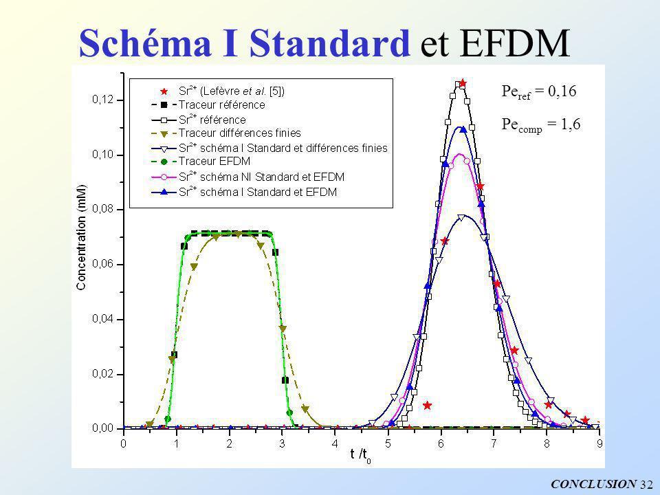 32 Schéma I Standard et EFDM Pe comp = 1,6 Pe ref = 0,16 CONCLUSION