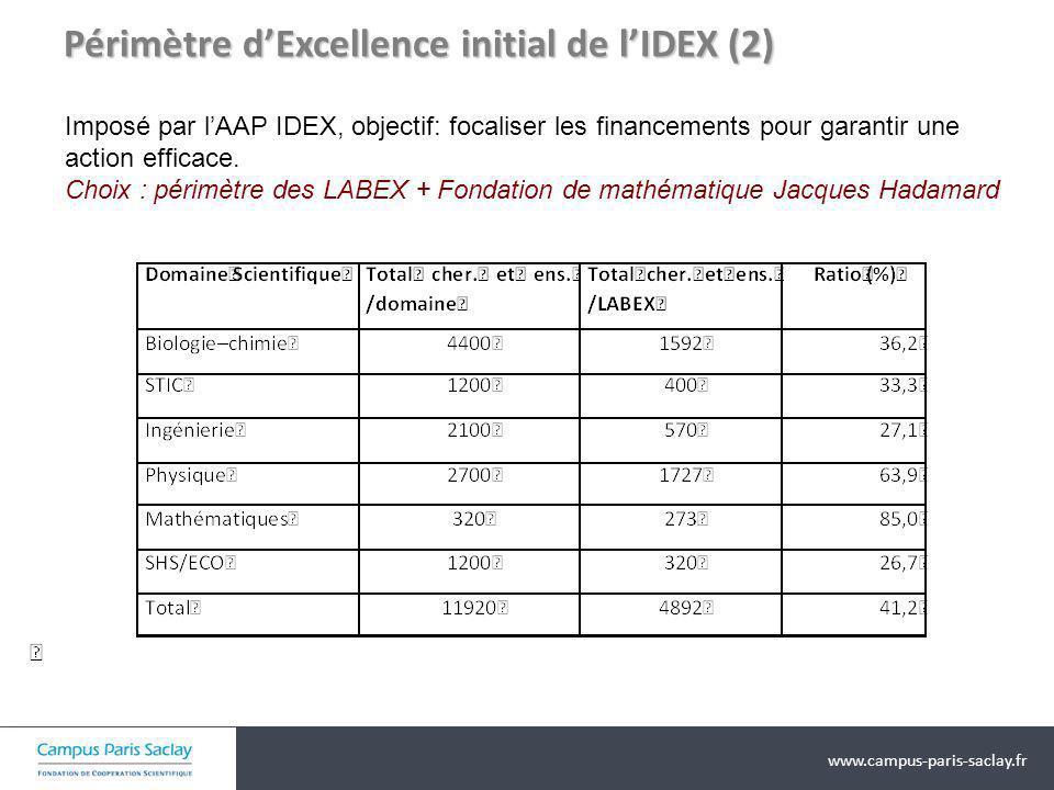 www.campus-paris-saclay.fr Périmètre dExcellence initial de lIDEX (2) Imposé par lAAP IDEX, objectif: focaliser les financements pour garantir une act