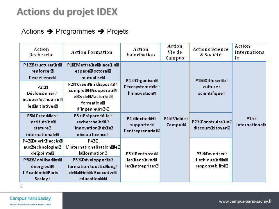 www.campus-paris-saclay.fr Actions du projet IDEX Actions Programmes Projets
