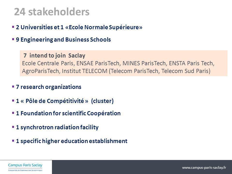 www.campus-paris-saclay.fr Périmètre dExcellence initial de lIDEX (2) Imposé par lAAP IDEX, objectif: focaliser les financements pour garantir une action efficace.