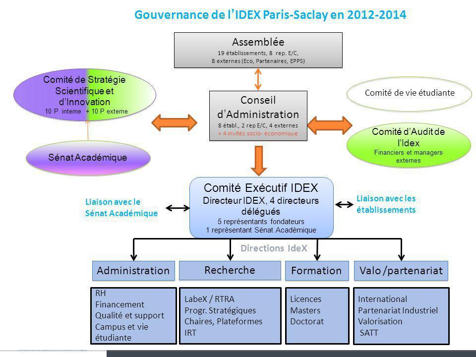 www.campus-paris-saclay.fr Comité Exécutif IDEX Directeur IDEX, 4 directeurs délégués 5 représentants fondateurs 1 représentant Sénat Académique Comit