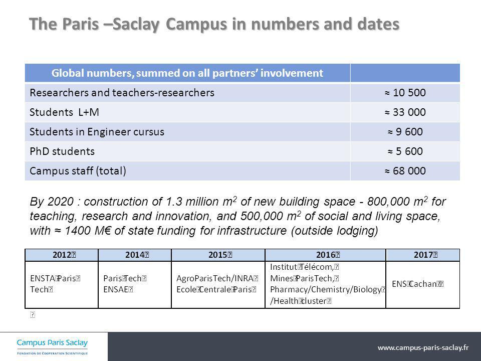www.campus-paris-saclay.fr The Paris –Saclay Campus in numbers and dates By 2020 : construction of 1.3 million m 2 of new building space - 800,000 m 2