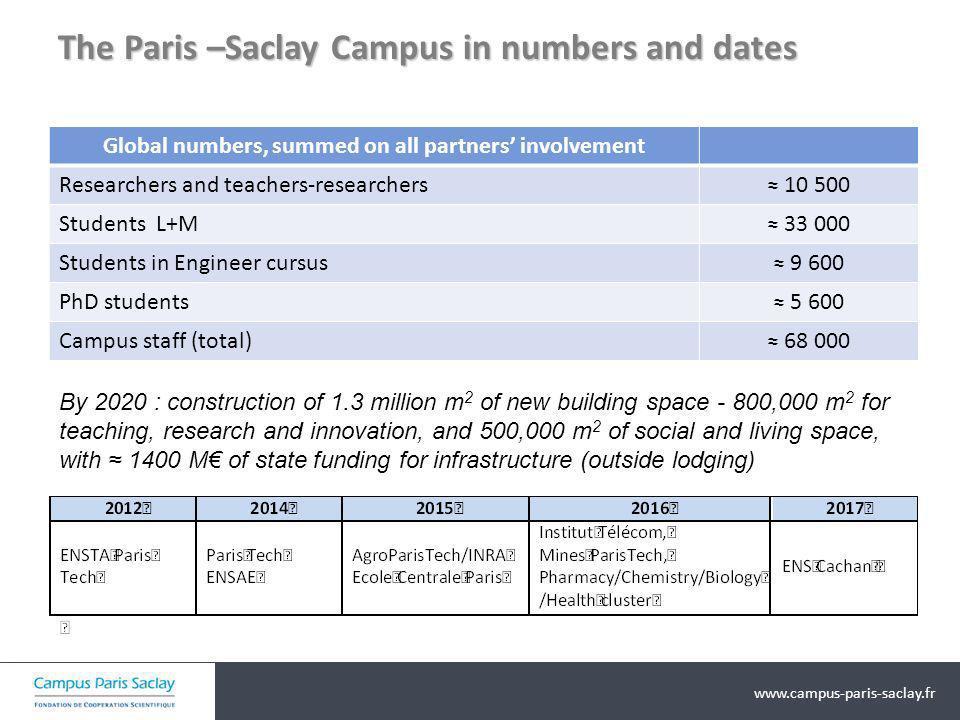 www.campus-paris-saclay.fr Enjeux de la Formation 1 Ambition En combinant les qualités des deux modèles Université et Grande Ecole, mettre létudiant au cœur du dispositif, et le rendre acteur de sa formation au service de son projet de vie.