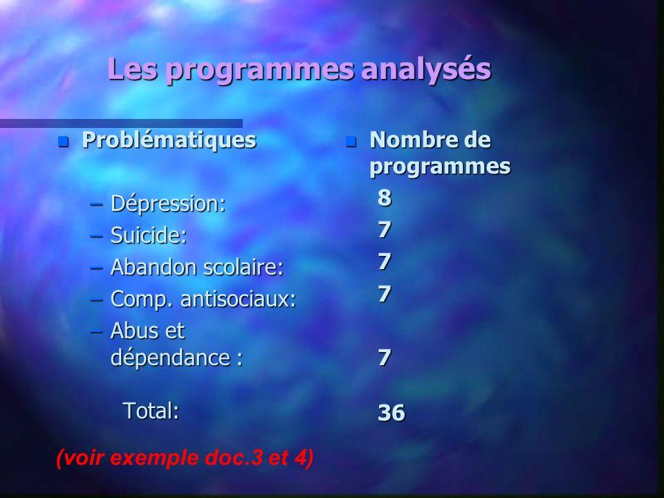 Les programmes analysés n Problématiques –Dépression: –Suicide: –Abandon scolaire: –Comp. antisociaux: –Abus et dépendance : Total: n Nombre de progra