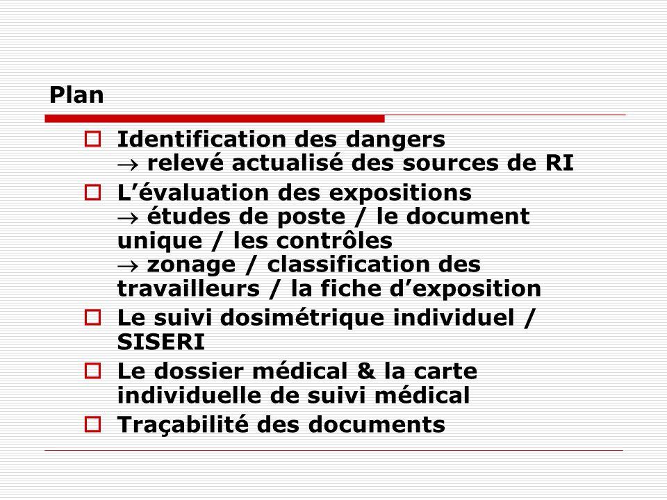 Plan Identification des dangers relevé actualisé des sources de RI Lévaluation des expositions études de poste / le document unique / les contrôles zo