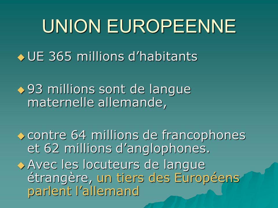 UNION EUROPEENNE UE 365 millions dhabitants 93 millions sont de langue maternelle allemande, contre 64 millions de francophones et 62 millions danglophones.