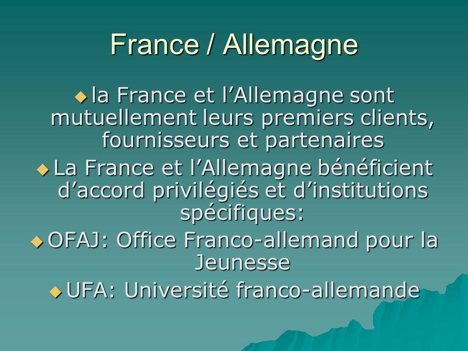 France / Allemagne la France et lAllemagne sont mutuellement leurs premiers clients, fournisseurs et partenaires la France et lAllemagne sont mutuellement leurs premiers clients, fournisseurs et partenaires La France et lAllemagne bénéficient daccord privilégiés et dinstitutions spécifiques: La France et lAllemagne bénéficient daccord privilégiés et dinstitutions spécifiques: OFAJ: Office Franco-allemand pour la Jeunesse OFAJ: Office Franco-allemand pour la Jeunesse UFA: Université franco-allemande UFA: Université franco-allemande