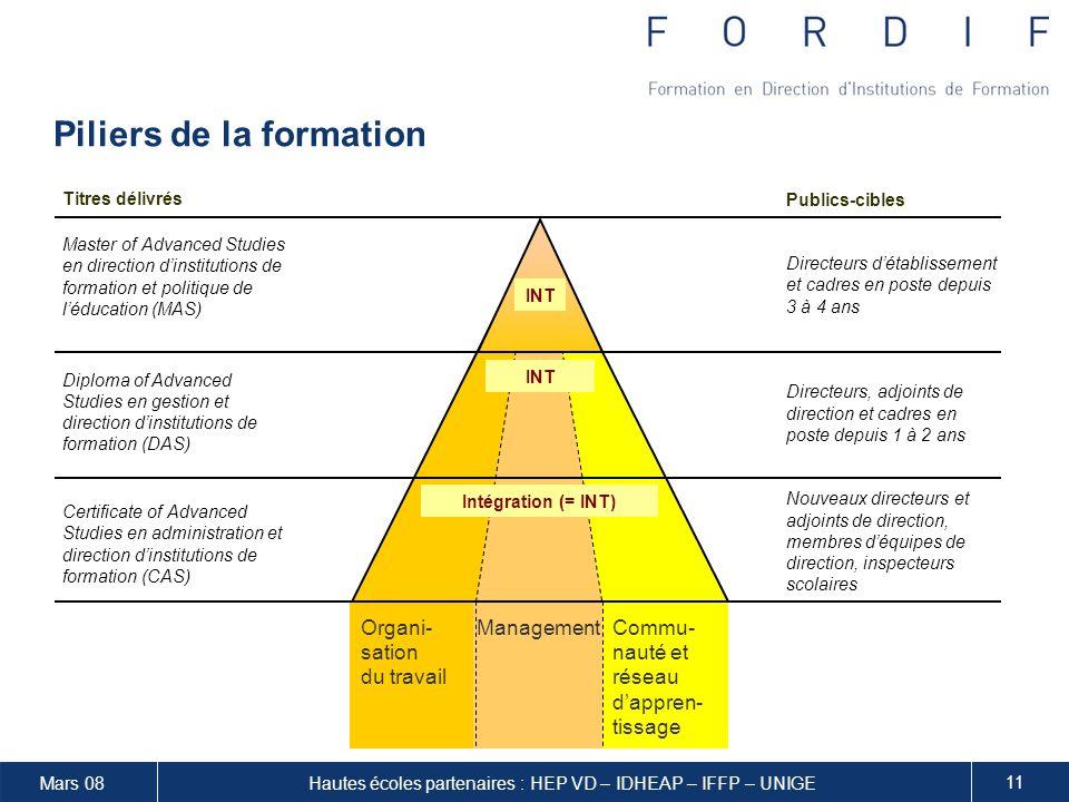 Mars 08 11 Hautes écoles partenaires : HEP VD – IDHEAP – IFFP – UNIGE Piliers de la formation Intégration (= Int.) Int.