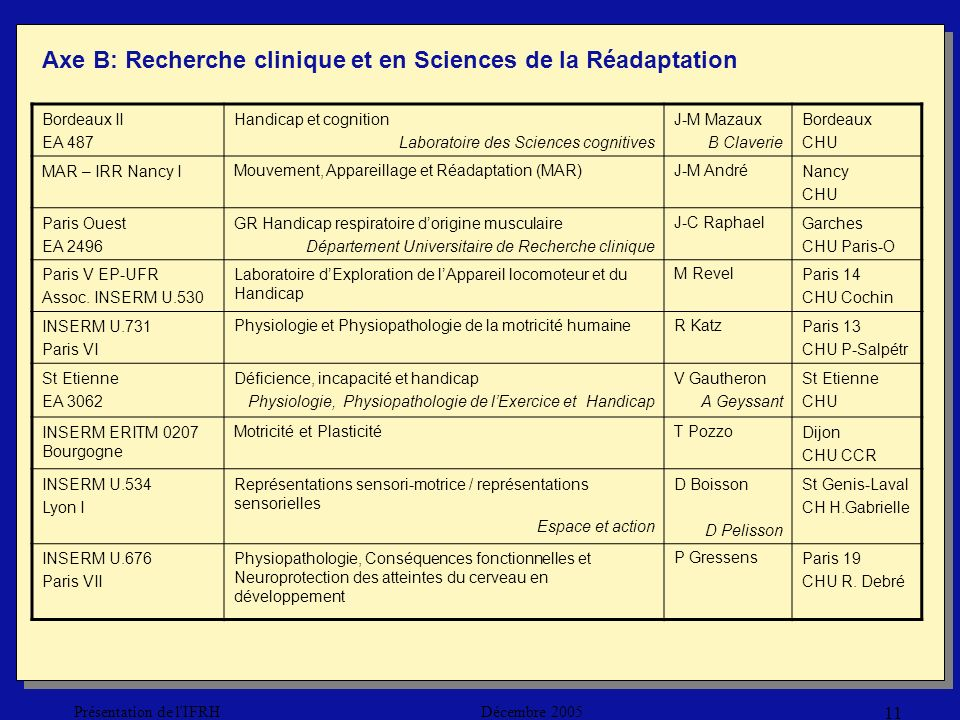 Décembre 2005Présentation de l IFRH 11 Bordeaux II EA 487 Handicap et cognition Laboratoire des Sciences cognitives J-M Mazaux B Claverie Bordeaux CHU MAR – IRR Nancy IMouvement, Appareillage et Réadaptation (MAR)J-M AndréNancy CHU Paris Ouest EA 2496 GR Handicap respiratoire dorigine musculaire Département Universitaire de Recherche clinique J-C RaphaelGarches CHU Paris-O Paris V EP-UFR Assoc.