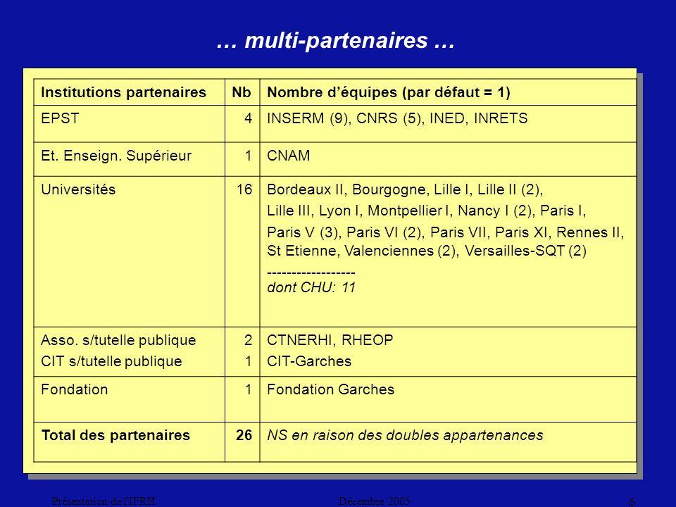 Décembre 2005Présentation de l IFRH 6 … multi-partenaires … Institutions partenairesNbNombre déquipes (par défaut = 1) EPST4INSERM (9), CNRS (5), INED, INRETS Et.