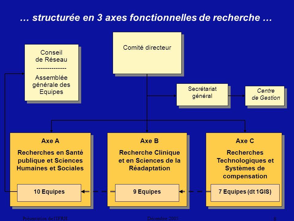 Décembre 2005Présentation de l IFRH 8 … structurée en 3 axes fonctionnelles de recherche … Axe A Recherches en Santé publique et Sciences Humaines et Sociales Axe B Recherche Clinique et en Sciences de la Réadaptation Axe C Recherches Technologiques et Systèmes de compensation 10 Equipes9 Equipes7 Equipes (dt 1GIS) Comité directeur Conseil de Réseau -------------- Assemblée générale des Equipes Secrétariat général Centre de Gestion