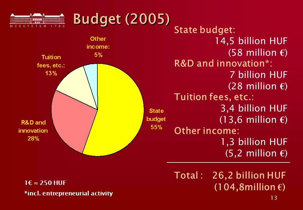 13 State budget: 14,5 billion HUF (58 million ) R&D and innovation*: 7 billion HUF (28 million ) Tuition fees, etc.: 3,4 billion HUF (13,6 million ) Other income: 1,3 billion HUF (5,2 million ) Total : 26,2 billion HUF (104,8million ) Budget (2005) 1 250 HUF *incl.
