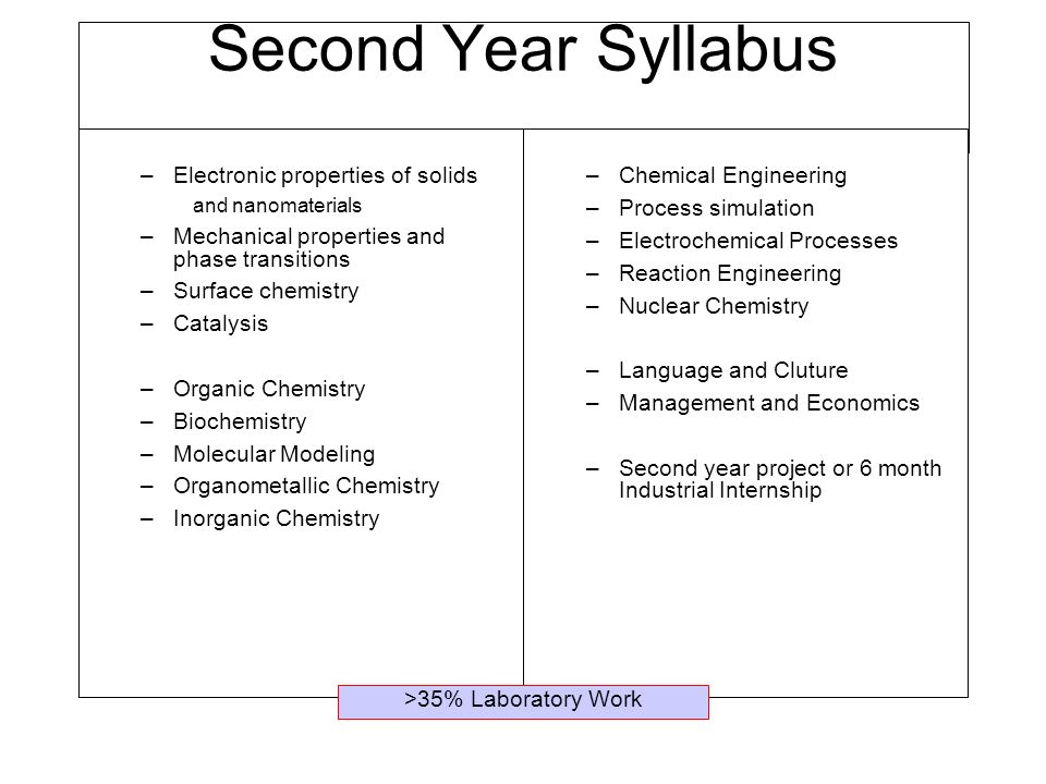 Second Year Syllabus –Electronic properties of solids and nanomaterials –Mechanical properties and phase transitions –Surface chemistry –Catalysis –Organic Chemistry –Biochemistry –Molecular Modeling –Organometallic Chemistry –Inorganic Chemistry –Chemical Engineering –Process simulation –Electrochemical Processes –Reaction Engineering –Nuclear Chemistry –Language and Cluture –Management and Economics –Second year project or 6 month Industrial Internship >35% Laboratory Work