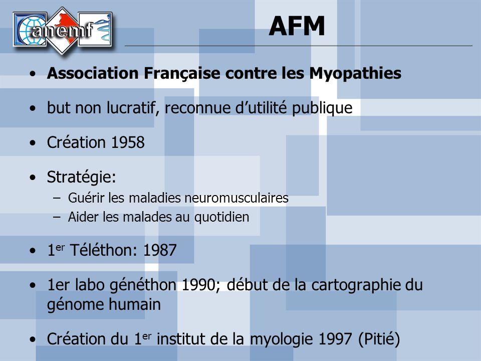 Association Française contre les Myopathies but non lucratif, reconnue dutilité publique Création 1958 Stratégie: –Guérir les maladies neuromusculaire