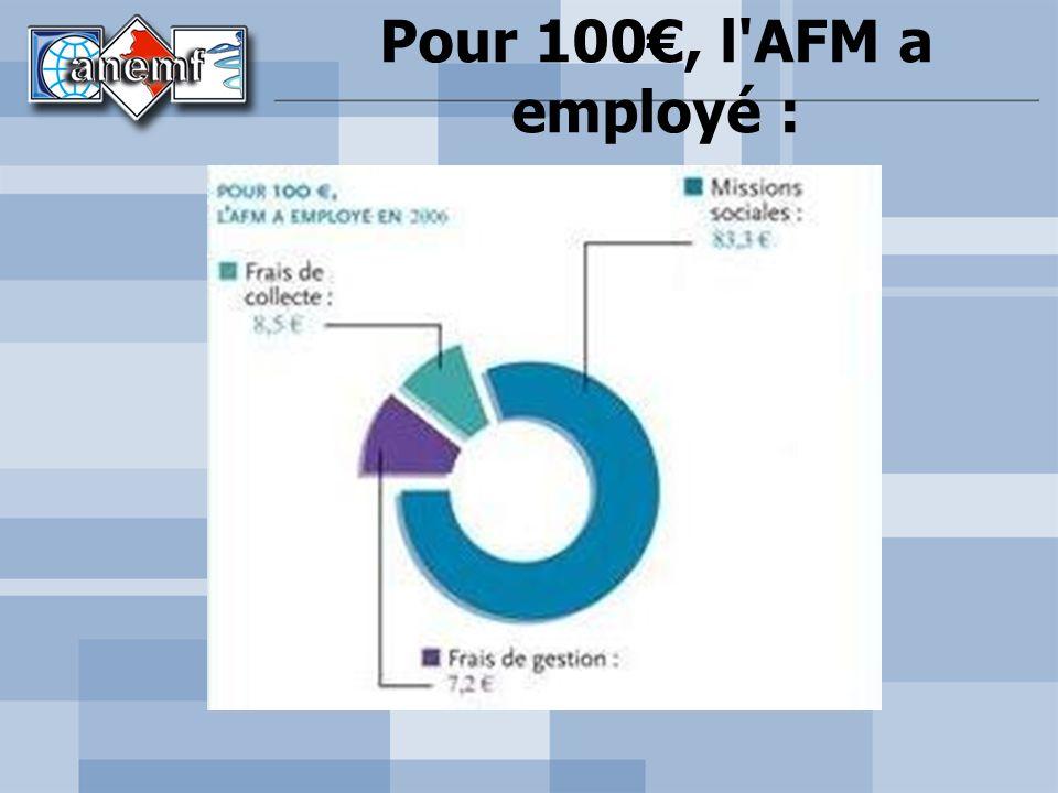 Pour 100, l'AFM a employé :