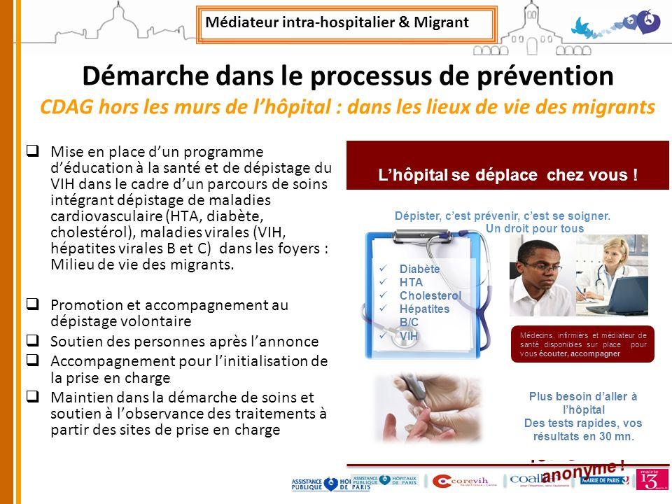 Démarche dans le processus de prévention CDAG hors les murs de lhôpital : dans les lieux de vie des migrants Mise en place dun programme déducation à