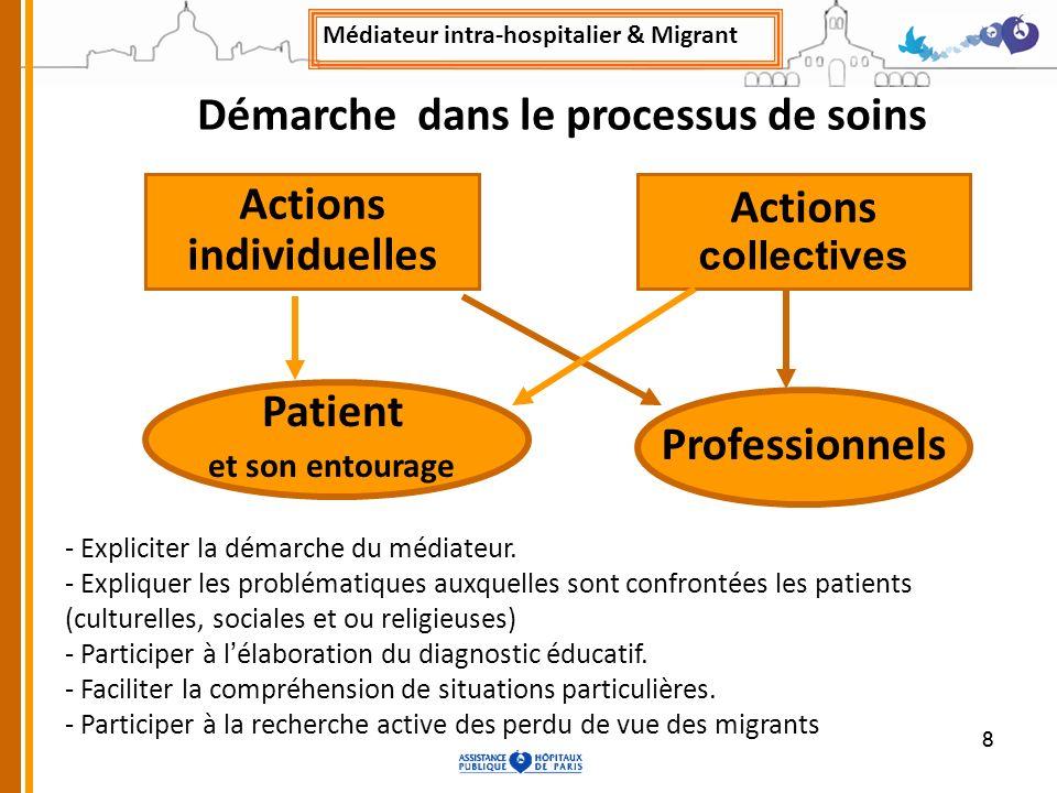 88 Actions individuelles Actions collectives Professionnels - Expliciter la démarche du médiateur. - Expliquer les problématiques auxquelles sont conf