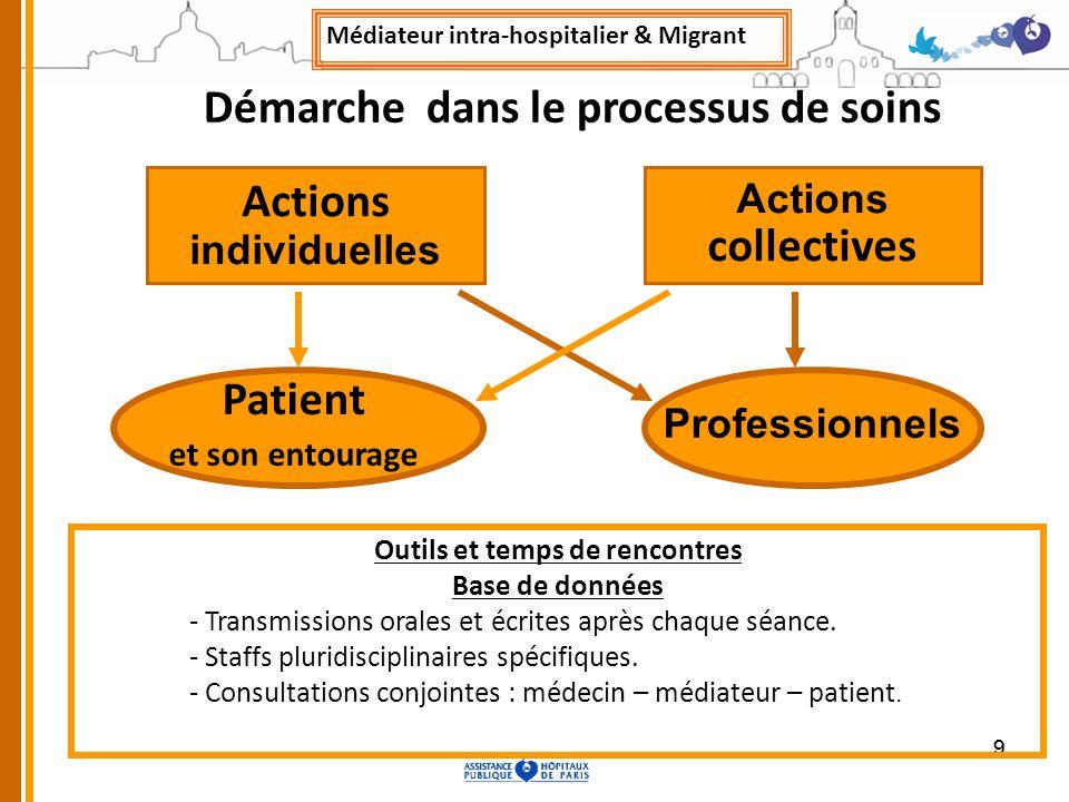 99 Actions individuelles Actions collectives Professionnels Outils et temps de rencontres Base de données - Transmissions orales et écrites après chaq