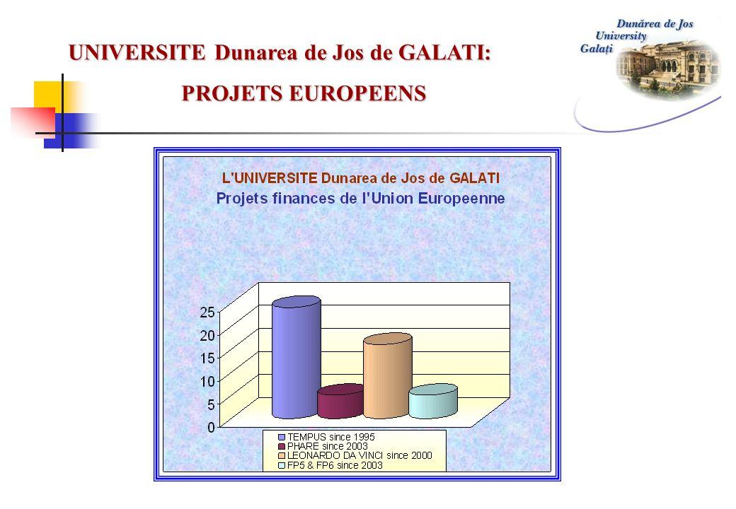 UNIVERSITE Dunarea de Jos de GALATI: PROJETS EUROPEENS