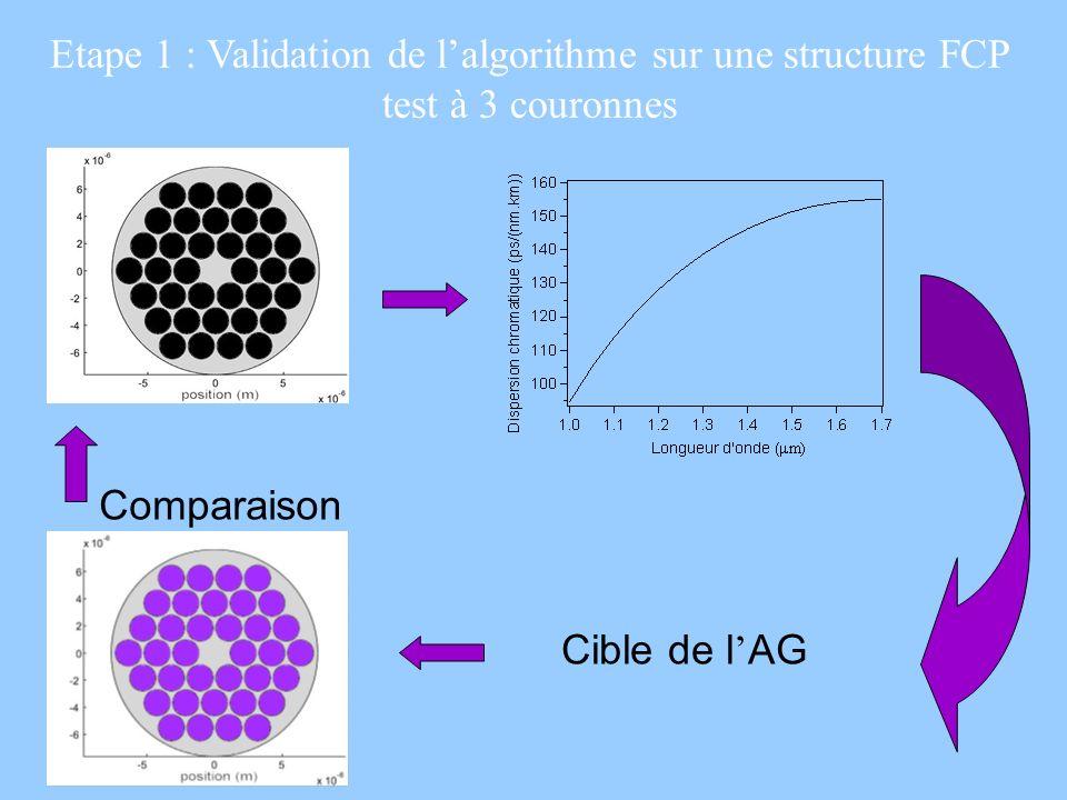 Etape 1 : Validation de lalgorithme sur une structure FCP test à 3 couronnes Cible de l AG Comparaison
