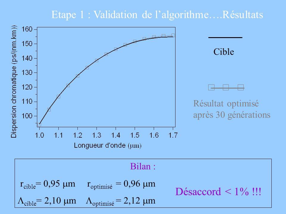 Etape 1 : Validation de lalgorithme….Résultats Cible Résultat optimisé après 30 générations Bilan : r cible = 0,95 m r optimisé = 0,96 m cible = 2,10