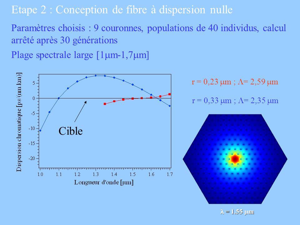 Etape 2 : Conception de fibre à dispersion nulle Paramètres choisis : 9 couronnes, populations de 40 individus, calcul arrêté après 30 générations Pla