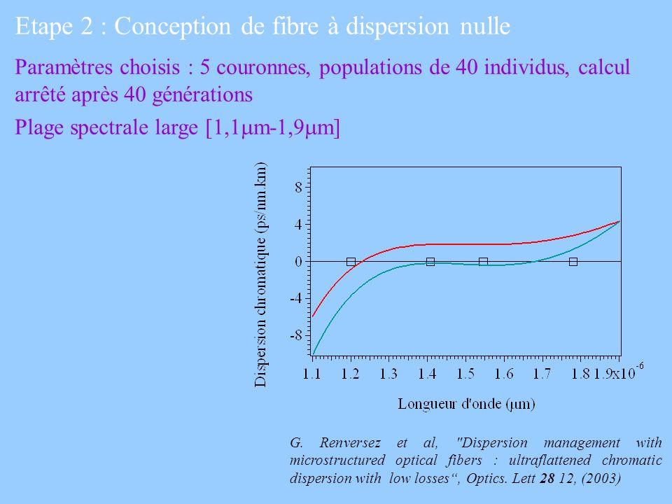 Etape 2 : Conception de fibre à dispersion nulle Paramètres choisis : 5 couronnes, populations de 40 individus, calcul arrêté après 40 générations Pla