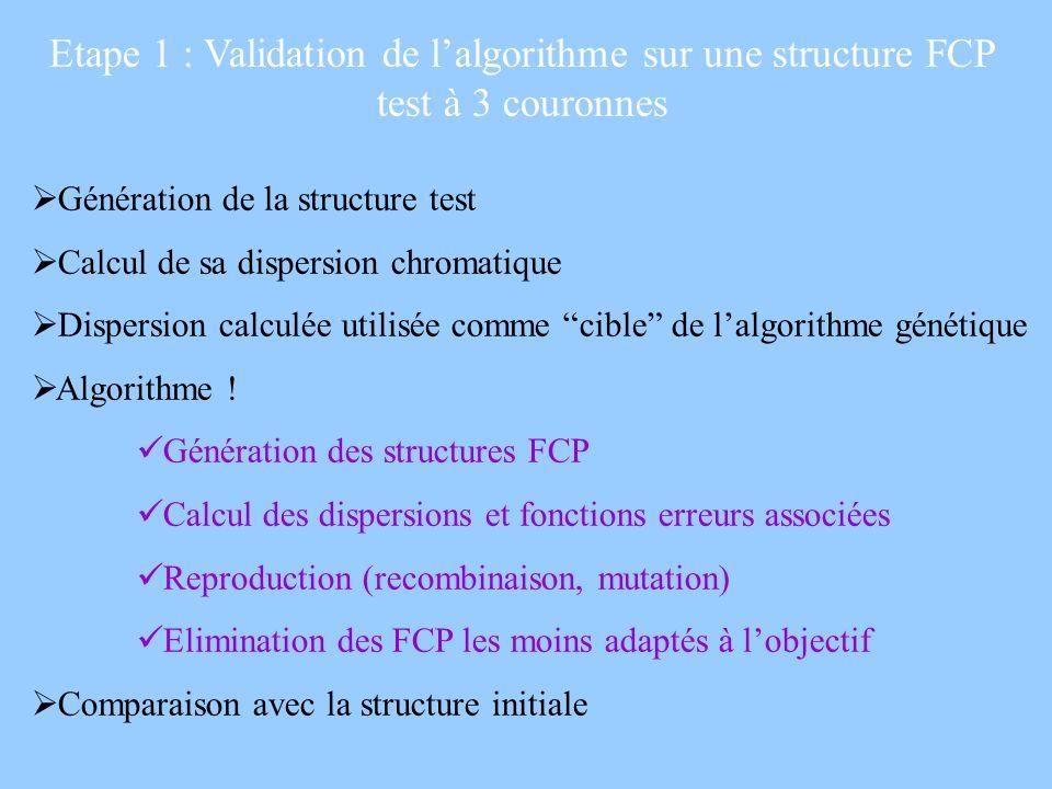 Etape 1 : Validation de lalgorithme sur une structure FCP test à 3 couronnes Génération de la structure test Calcul de sa dispersion chromatique Dispe