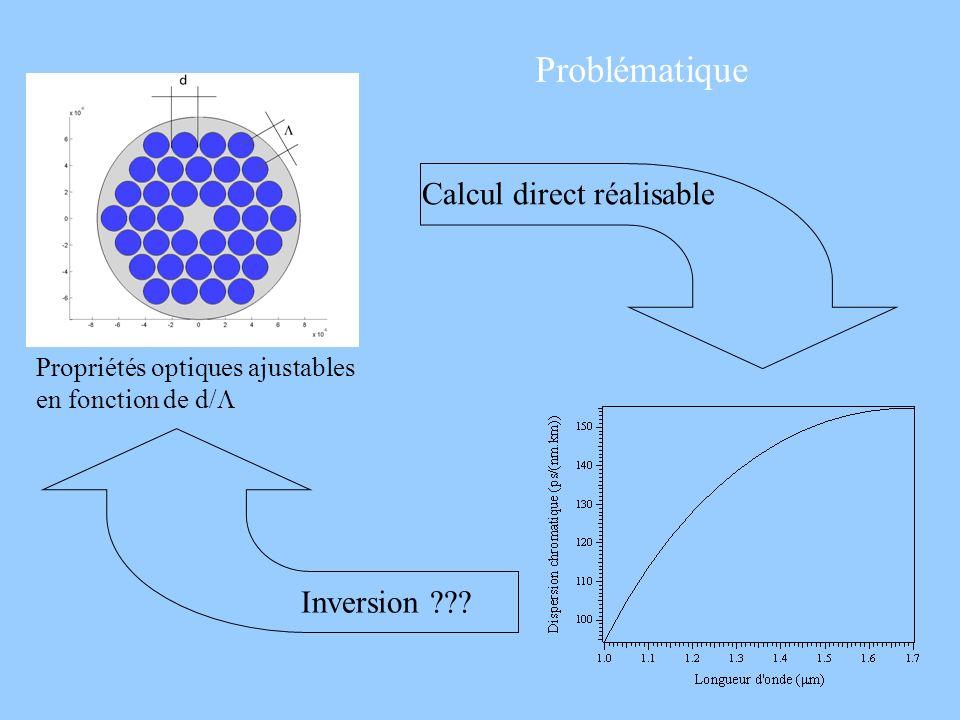 Problématique Calcul direct réalisable Inversion ??? Propriétés optiques ajustables en fonction de d/