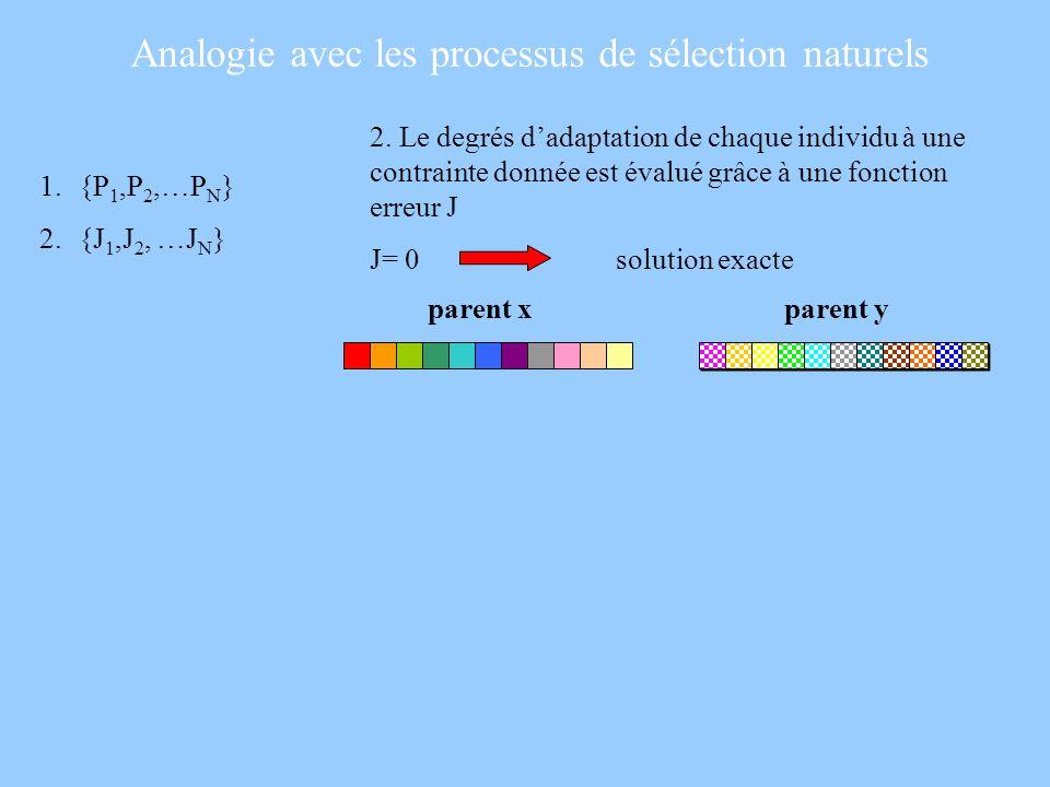 2. Le degrés dadaptation de chaque individu à une contrainte donnée est évalué grâce à une fonction erreur J J= 0 solution exacte 1.{P 1,P 2,…P N } 2.