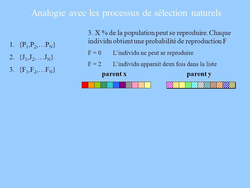 3. X % de la population peut se reproduire. Chaque individu obtient une probabilité de reproduction F F = 0Lindividu ne peut se reproduire F = 2Lindiv