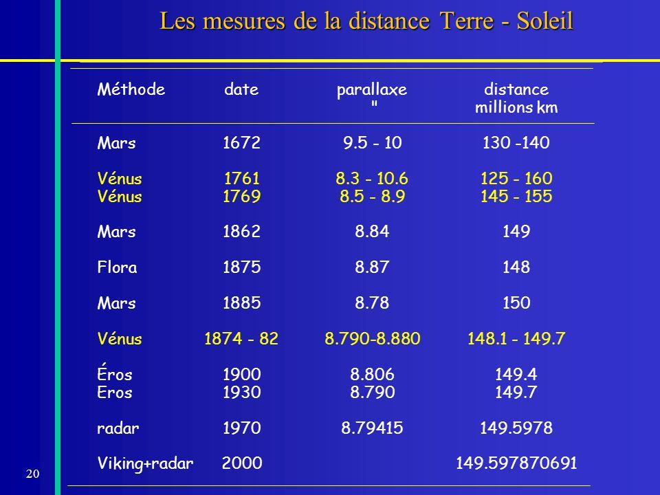 20 Les mesures de la distance Terre - Soleil Méthodedateparallaxedistance