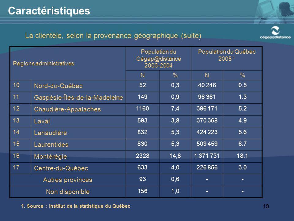 10 Caractéristiques Régions administratives Population du Cégep@distance 2003-2004 Population du Québec 2005 1 N%N% 10 Nord-du-Québec 520,340 2460.5 11 Gaspésie-Îles-de-la-Madeleine 1490,996 3611.3 12 Chaudière-Appalaches 11607,4396 1715.2 13 Laval 5933,8370 3684.9 14 Lanaudière 8325,3424 2235.6 15 Laurentides 8305,3509 4596.7 16 Montérégie 232814,81 371 73118.1 17 Centre-du-Québec 6334,0226 8563.0 Autres provinces 930,6-- Non disponible 1561,0-- La clientèle, selon la provenance géographique (suite) 1.