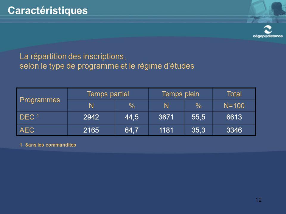 12 Caractéristiques Programmes Temps partielTemps pleinTotal N%N%N=100 DEC 1 294244,5367155,56613 AEC216564,7118135,33346 La répartition des inscriptions, selon le type de programme et le régime détudes 1.