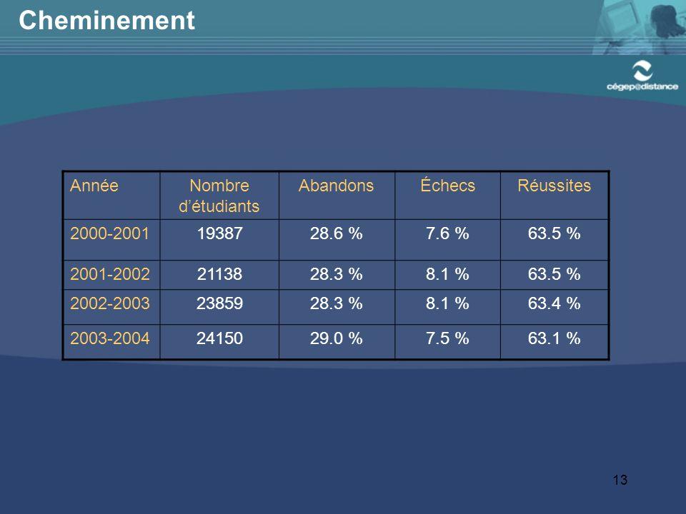 13 Cheminement AnnéeNombre détudiants AbandonsÉchecsRéussites 2000-20011938728.6 %7.6 %63.5 % 2001-20022113828.3 %8.1 %63.5 % 2002-20032385928.3 %8.1 %63.4 % 2003-20042415029.0 %7.5 %63.1 %