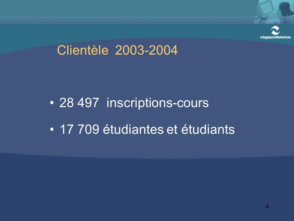 4 Clientèle 2003-2004 28 497 inscriptions-cours 17 709 étudiantes et étudiants