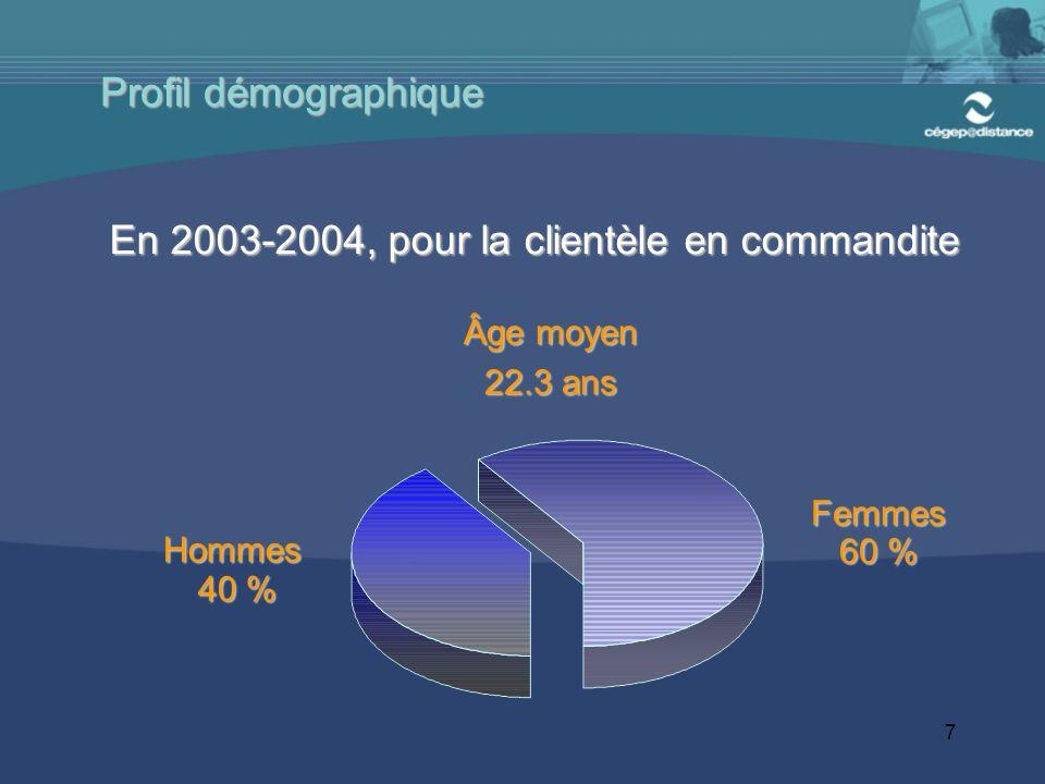 7 Profil démographique Femmes 60 % Hommes 40 % 40 % Âge moyen 22.3 ans En 2003-2004, pour la clientèle en commandite