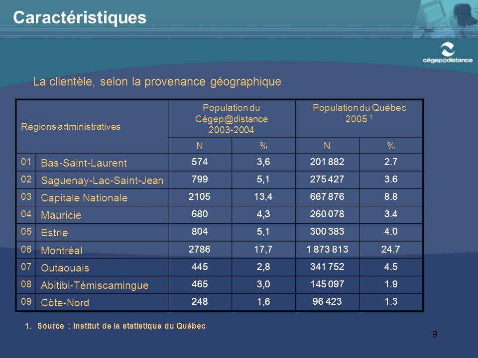 9 Caractéristiques Régions administratives Population du Cégep@distance 2003-2004 Population du Québec 2005 1 N%N% 01 Bas-Saint-Laurent 5743,6201 8822.7 02 Saguenay-Lac-Saint-Jean 7995,1275 4273.6 03 Capitale Nationale 210513,4667 8768.8 04 Mauricie 6804,3260 0783.4 05 Estrie 8045,1300 3834.0 06 Montréal 278617,71 873 81324.7 07 Outaouais 4452,8341 7524.5 08 Abitibi-Témiscamingue 4653,0145 0971.9 09 Côte-Nord 2481,696 4231.3 La clientèle, selon la provenance géographique 1.