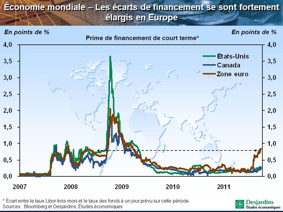 * Écart entre le taux Libor trois mois et le taux des fonds à un jour prévu sur cette période. Sources : Bloomberg et Desjardins, Études économiques É