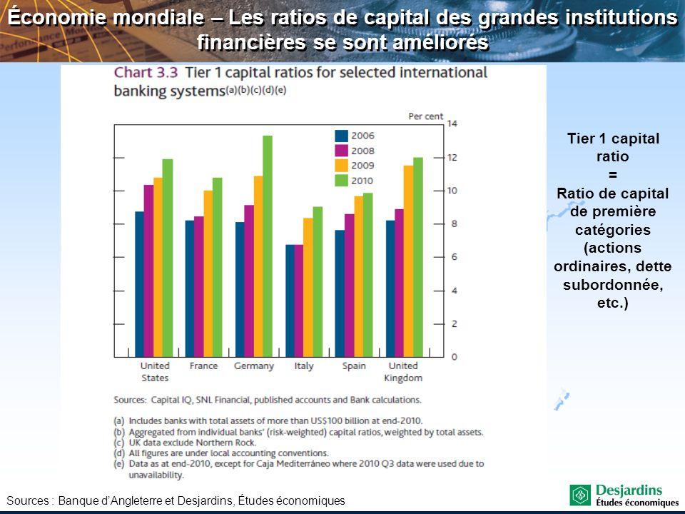 Sources : Banque dAngleterre et Desjardins, Études économiques Économie mondiale – Les ratios de capital des grandes institutions financières se sont