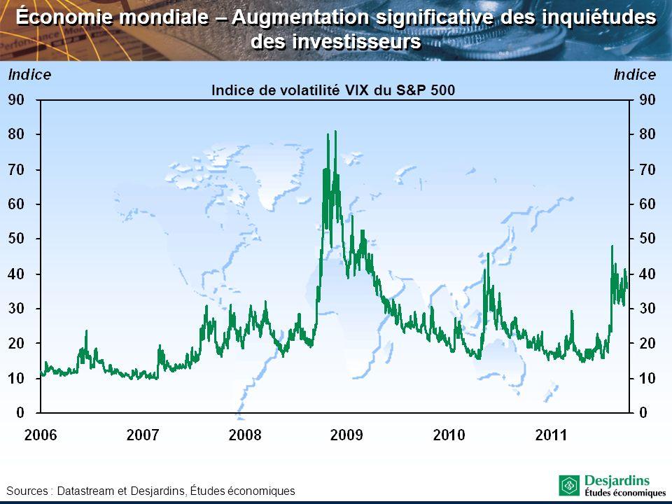 Sources : Datastream et Desjardins, Études économiques Économie mondiale – Augmentation significative des inquiétudes des investisseurs Indice de vola