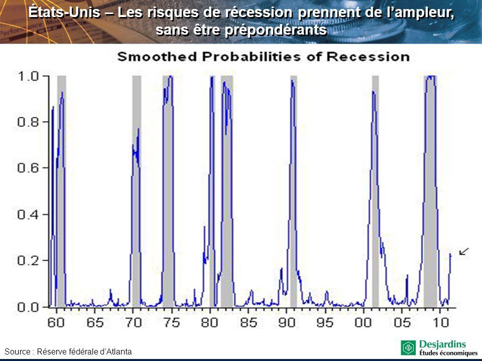 Source : Réserve fédérale dAtlanta États-Unis – Les risques de récession prennent de lampleur, sans être prépondérants