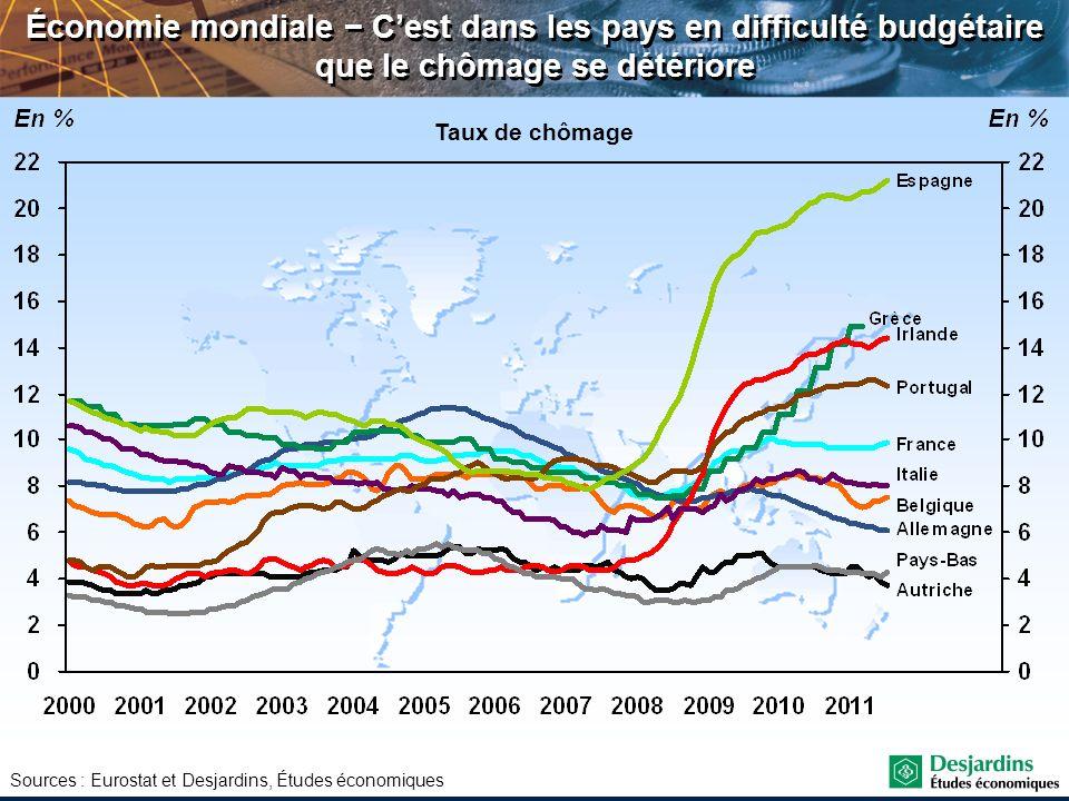 Sources : Eurostat et Desjardins, Études économiques Économie mondiale Cest dans les pays en difficulté budgétaire que le chômage se détériore Taux de