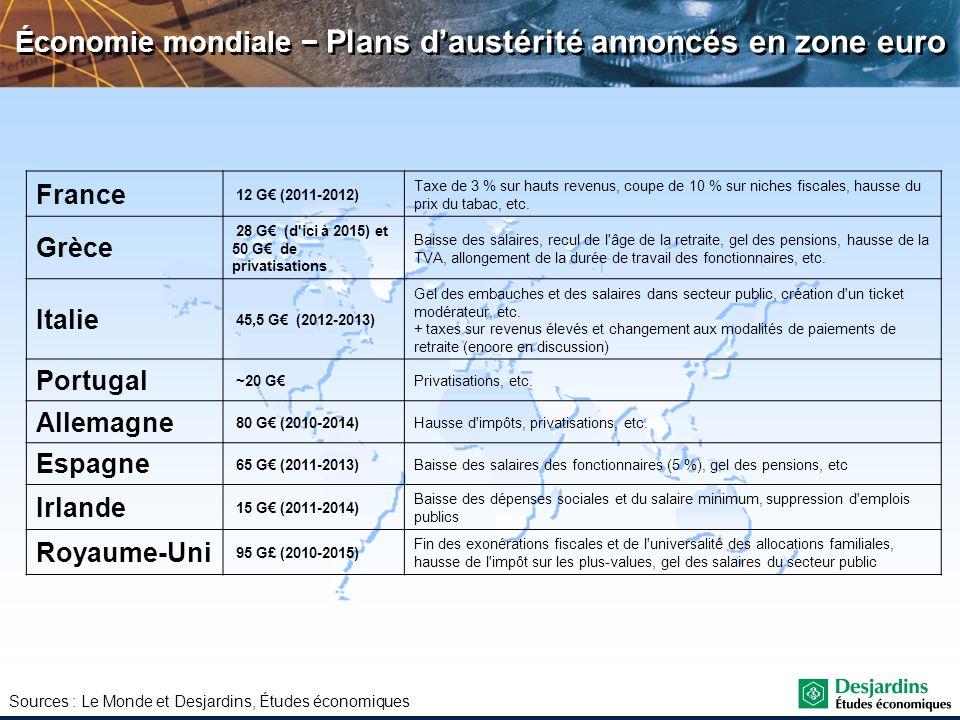Économie mondiale Plans daustérité annoncés en zone euro Sources : Le Monde et Desjardins, Études économiques France 12 G (2011-2012) Taxe de 3 % sur