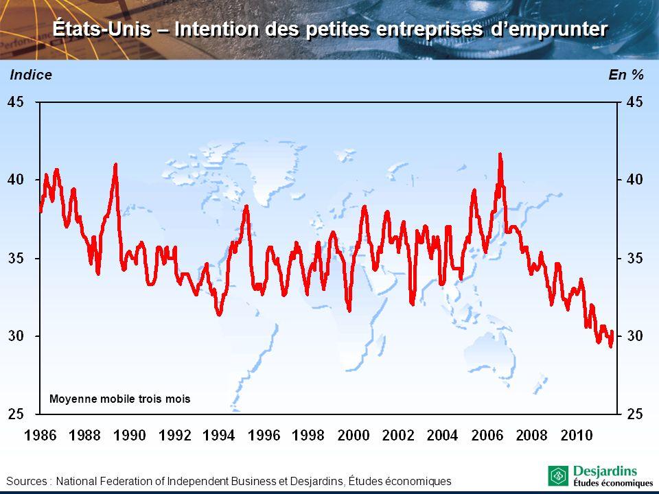 Sources : National Federation of Independent Business et Desjardins, Études économiques États-Unis – Intention des petites entreprises demprunter Indi