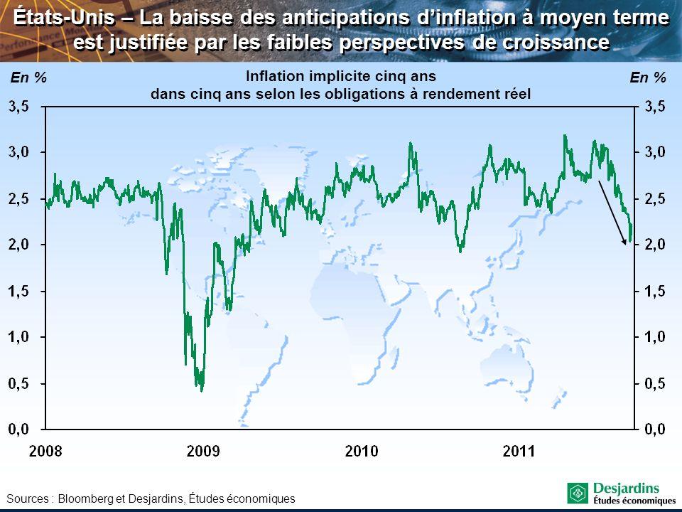 Sources : Bloomberg et Desjardins, Études économiques États-Unis – La baisse des anticipations dinflation à moyen terme est justifiée par les faibles