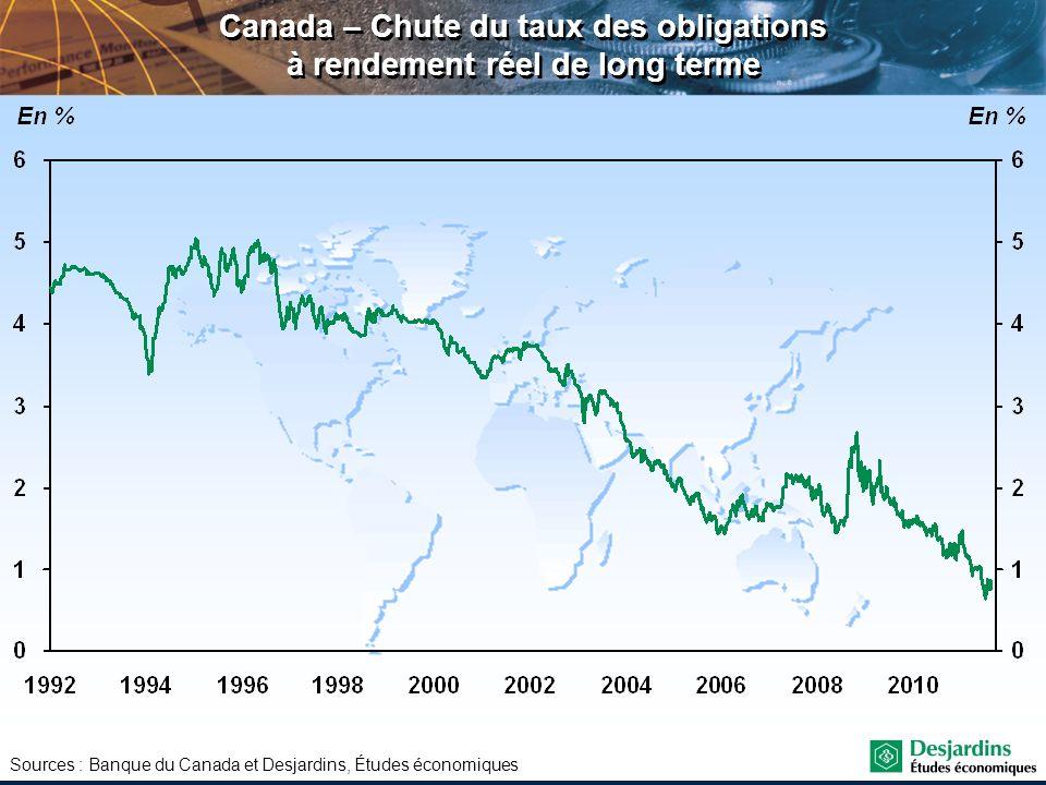 Sources : Banque du Canada et Desjardins, Études économiques Canada – Chute du taux des obligations à rendement réel de long terme
