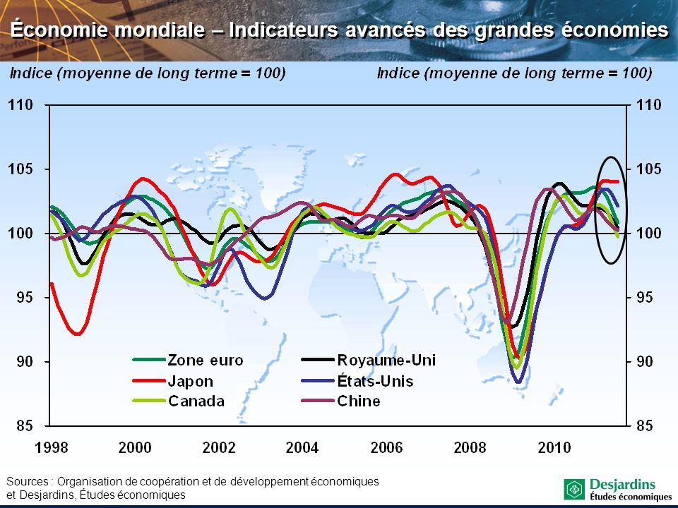 Sources : Organisation de coopération et de développement économiques et Desjardins, Études économiques Économie mondiale – Indicateurs avancés des gr